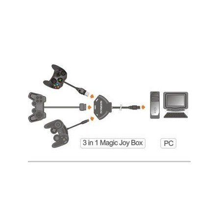Magic JoyBox 3 en 1 ( PSX/PS2/Xbox/GC  PC USB )